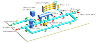 Industrial Wastewater Treatment Management
