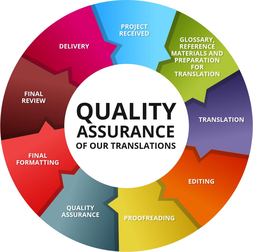 Pelatihan Quality Assurance for Engineer