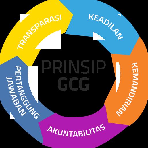 Teknik Membentuk Unit Kerja GCG yang Efektif di Perusahaan